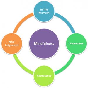 Mindfulness in pregnancy