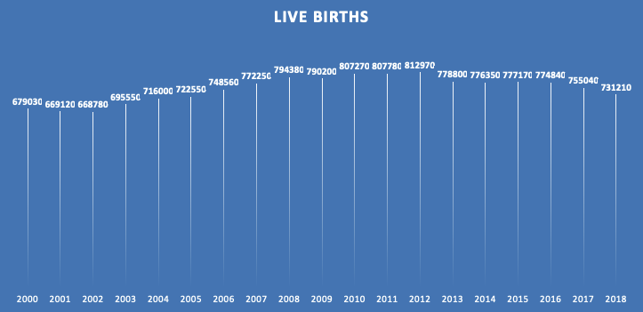 live birth chart showing how many babies born from the year 2000 to 2018